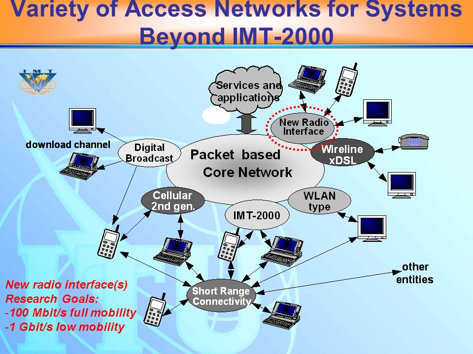Variety of Access Networks for Systems Beyond IMT-2000 New radio interface(s) Research Goals: - 100 Mbit/s full mobility - 1 Gbit/s low mobility