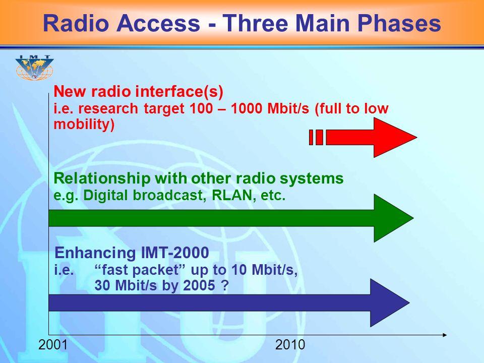 Radio Access - Three Main Phases 20012010 Enhancing IMT-2000 i.e.