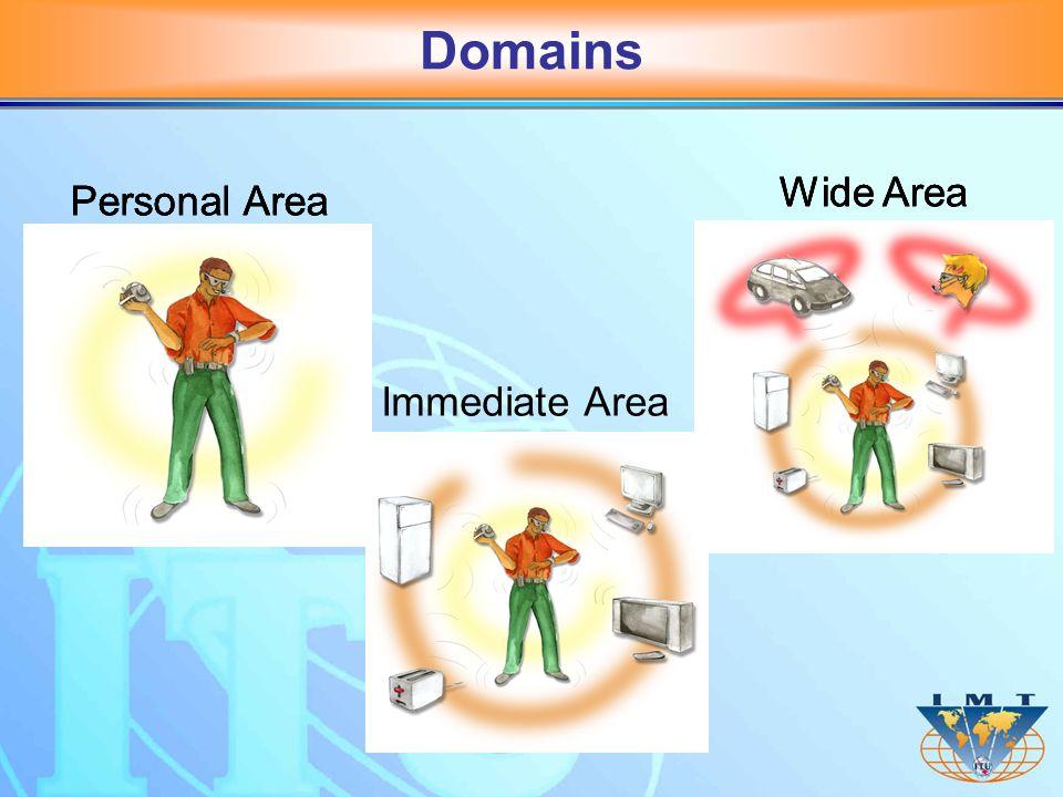 Personal AreaWide Area Personal Area Immediate Area Wide Area Domains
