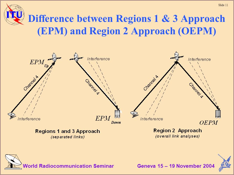 Slide 11 World Radiocommunication Seminar Geneva 15 – 19 November 2004 Difference between Regions 1 & 3 Approach (EPM) and Region 2 Approach (OEPM)