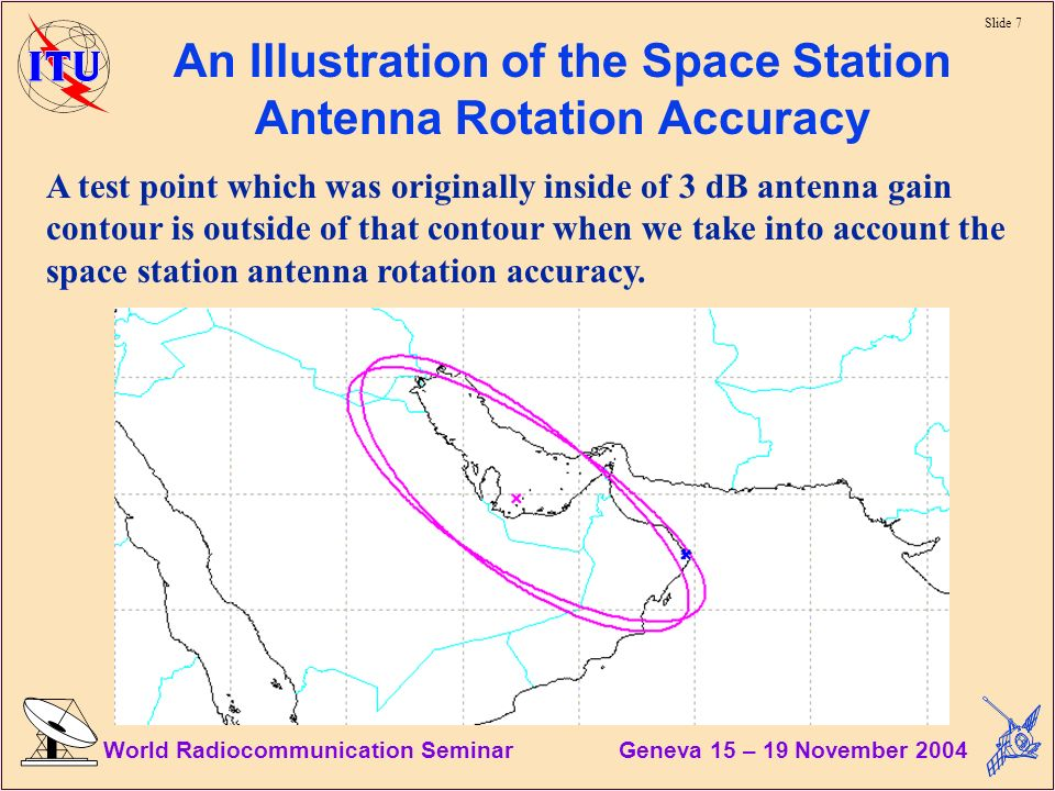 Slide 7 World Radiocommunication Seminar Geneva 15 – 19 November 2004 An Illustration of the Space Station Antenna Rotation Accuracy A test point which was originally inside of 3 dB antenna gain contour is outside of that contour when we take into account the space station antenna rotation accuracy.