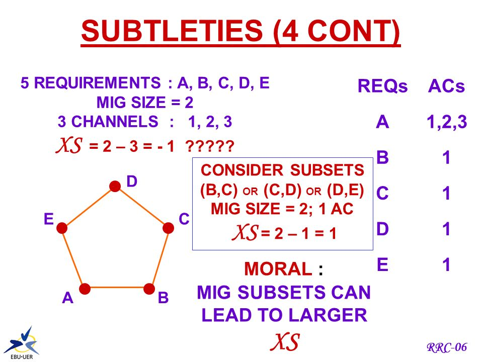 RRC-06 5 REQUIREMENTS : A, B, C, D, E MIG SIZE = 2 3 CHANNELS : 1, 2, 3 NO XS REQS .