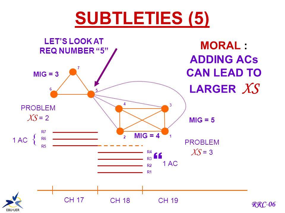 RRC-06 5 REQUIREMENTS : A, B, C, D, E MIG SIZE = 2 3 CHANNELS : 1, 2, 3 XS = 2 – 3 = - 1 ????? REQsACs A1,2,3 B1 C1 D1 E1 AB C D E CONSIDER SUBSETS (B
