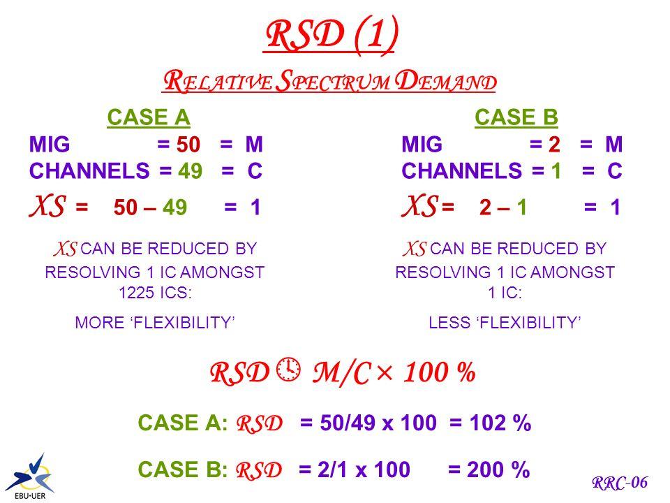 RRC-06 SUBTLETIES (5) CH 17 CH 18CH 19 5 6 7 1 2 3 4 MIG = 3 R5 R6 R7 1 AC R4 R3 R2 R1 1 AC MIG = 5 MIG = 4 PROBLEM XS = 2 PROBLEM XS = 3 LETS LOOK AT