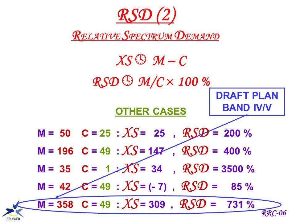 RRC-06 RSD (1) R ELATIVE S PECTRUM D EMAND CASE A MIG = 50 = M CHANNELS = 49 = C XS = 50 – 49 = 1 CASE B MIG = 2 = M CHANNELS = 1 = C XS = 2 – 1 = 1 R