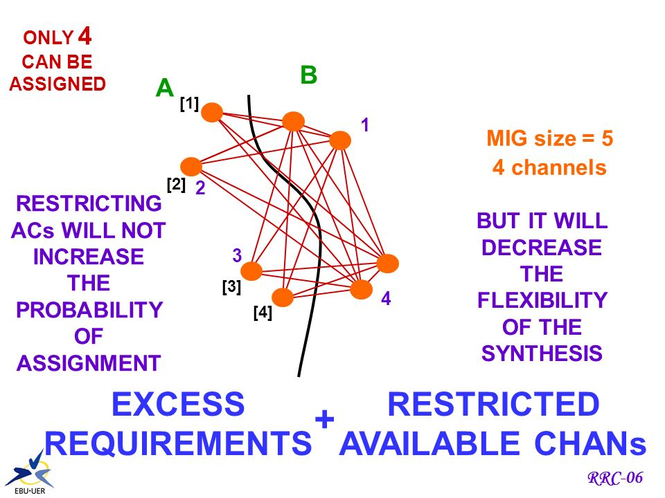 RRC-06 EXCESS REQUIREMENTS A B MIG size = 8 4 channels PROBABILITIES 0 - 1.4 % 1 - 22.9 % 2 - 51.4 % 3 - 22.9 % 4 - 1.4 % 4 2 3 1 4 2 3 1 PROBABILITIES 0 - 1.4 % 1 - 22.9 % 2 - 51.4 % 3 - 22.9 % 4 - 1.4 % ONLY 4 CAN BE ASSIGNED