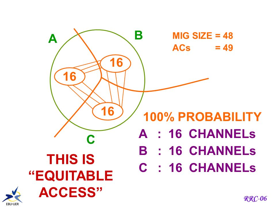 RRC-06 SUPER-EXCESS REQUIREMENTS MIG size = 12 4 channels A B 4 2 3 1 4 2 3 1 PROBABILITIES 0 - 0.2 % 1 - 6.5 % 2 - 33.9 % 3 - 45.3 % 4 - 14.1 % PROBABILITIES 0 - 14.1 % 1 - 45.3 % 2 - 33.9 % 3 - 6.5 % 4 - 0.2 % ONLY 4 CAN BE ASSIGNED EQUITABLE ACCESS DESTROYED