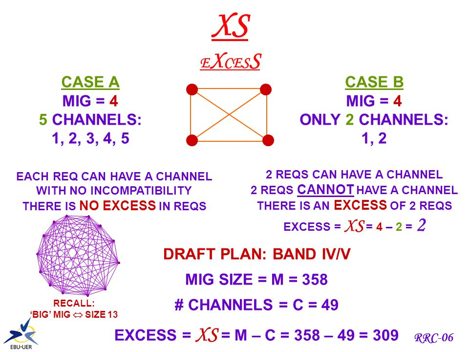 RRC-06 THIS IS A BIGGER MIG WITH 13 REQS Q: HOW MANY CHANNELS REQUIRED? BIGMIGBIGMIG