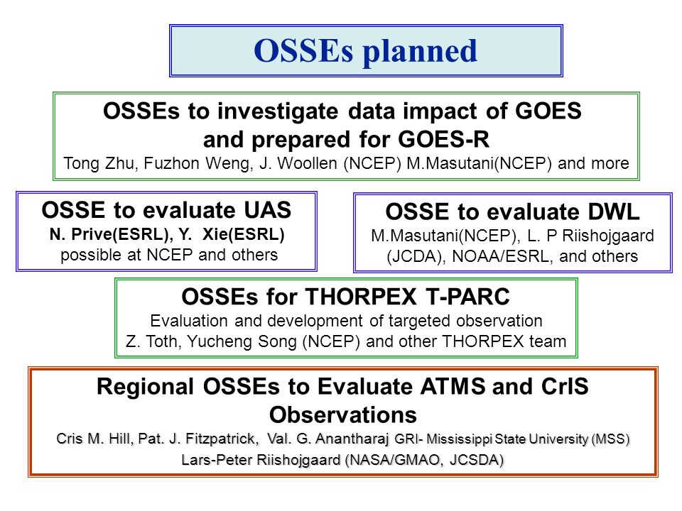 OSSEs for THORPEX T-PARC Evaluation and development of targeted observation Z.