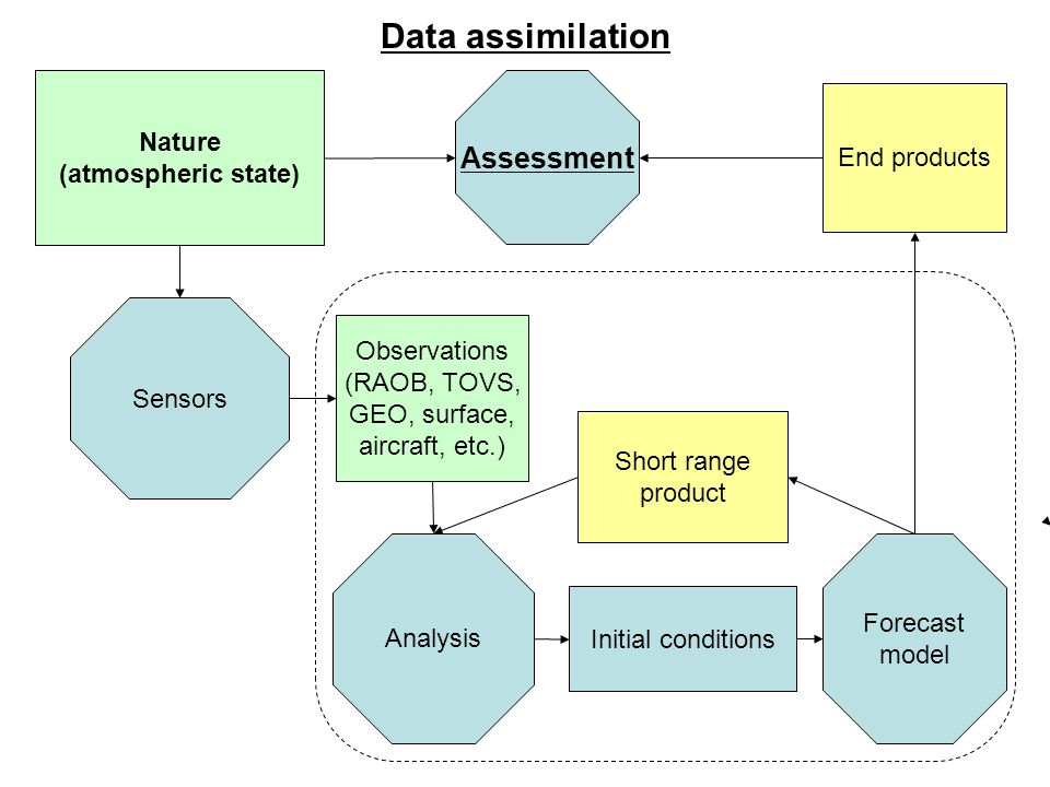 Analysis Nature (atmospheric state) Sensors Forecast model Initial conditions Observations (RAOB, TOVS, GEO, surface, aircraft, etc.) Short range prod