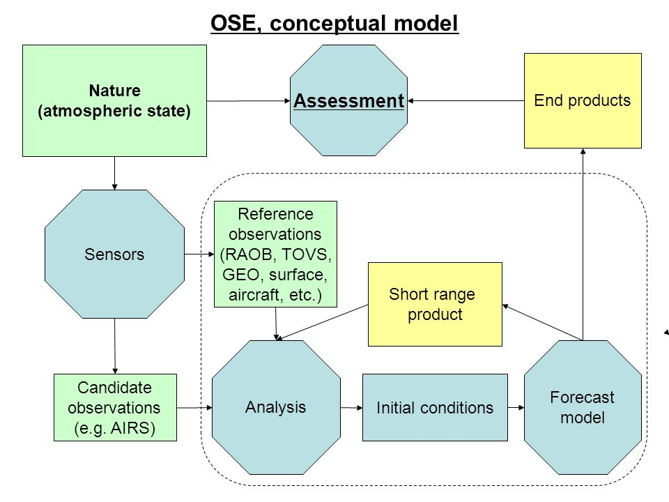WMO OSE Workshop, Geneva 05/2008 Analysis Nature (atmospheric state) Sensors Forecast model Candidate observations (e.g.