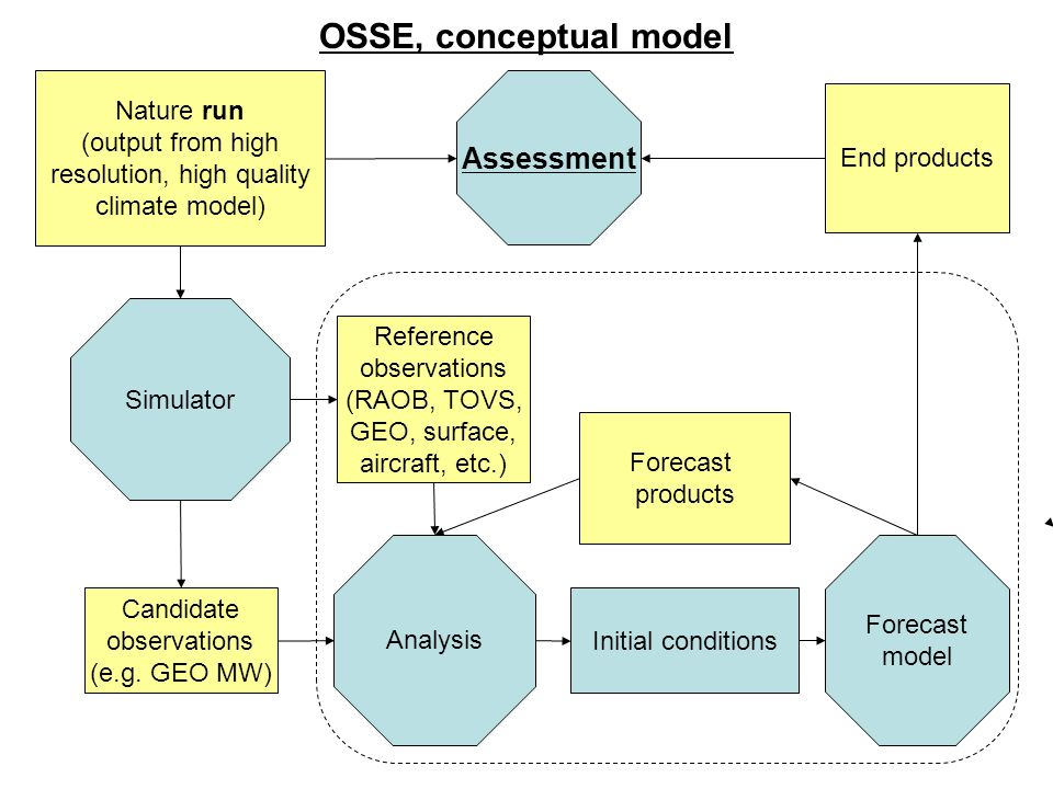 WMO OSE Workshop, Geneva 05/2008 Role of a National OSSE Capability Impact assessment of future missions –Decadal Survey and other science and/or technology demonstration missions (NASA) –Future operational systems (NOAA) Objective way of establishing scientifically sound and technically feasible user requirements for observing systems Tool for assessing performance impact of engineering decisions made throughout the development phases of a space program or system Preparation/early learning pre-launch tool for assimilation users of data from new sensors