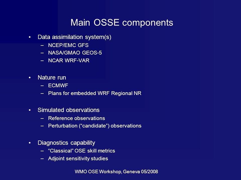 WMO OSE Workshop, Geneva 05/2008 Main OSSE components Data assimilation system(s) –NCEP/EMC GFS –NASA/GMAO GEOS-5 –NCAR WRF-VAR Nature run –ECMWF –Pla