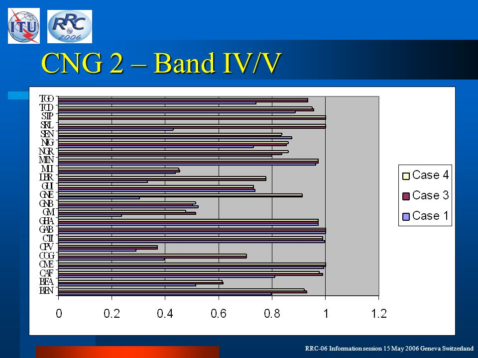 RRC-06 Information session 15 May 2006 Geneva Switzerland CNG 2 – Band IV/V