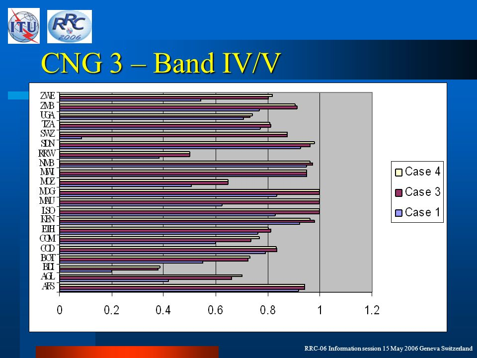 RRC-06 Information session 15 May 2006 Geneva Switzerland CNG 3 – Band IV/V