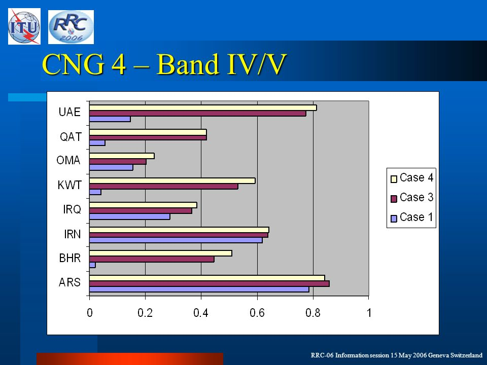 RRC-06 Information session 15 May 2006 Geneva Switzerland CNG 4 – Band IV/V