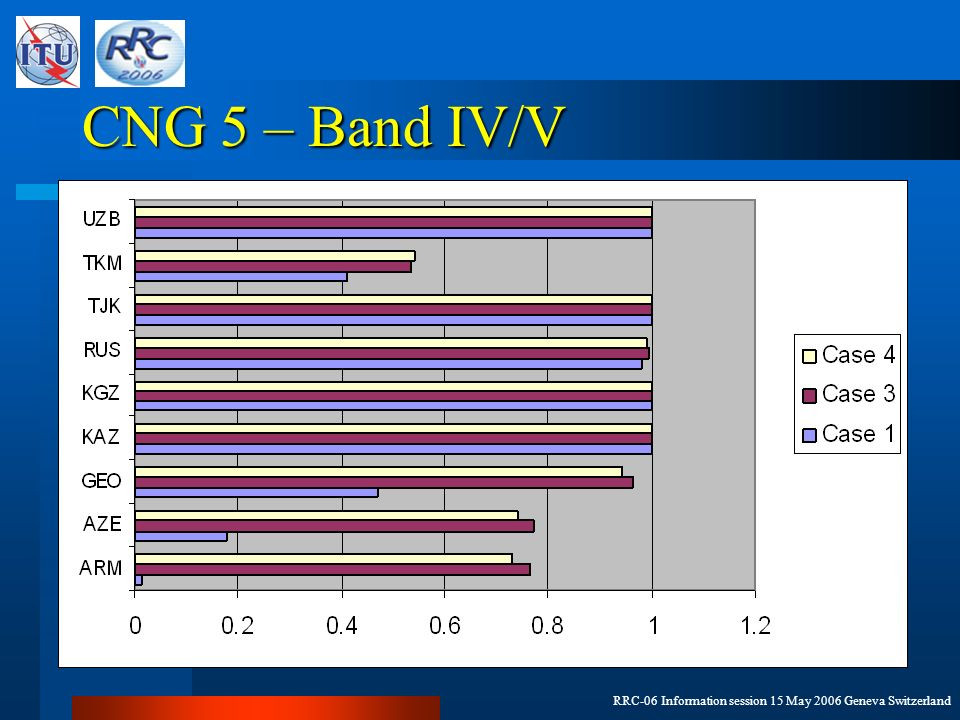 RRC-06 Information session 15 May 2006 Geneva Switzerland CNG 5 – Band IV/V