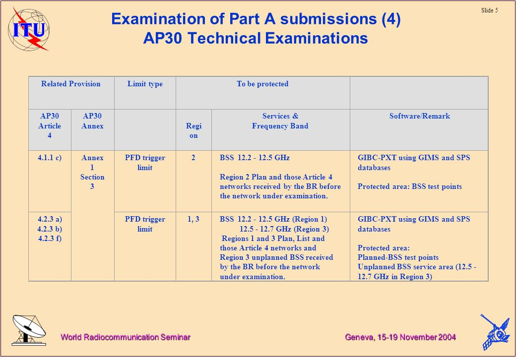 Slide 5 World Radiocommunication Seminar Geneva, November 2004 Examination of Part A submissions (4) AP30 Technical Examinations Related ProvisionLimit typeTo be protected AP30 Article 4 AP30 Annex Regi on Services & Frequency Band Software/Remark c)Annex 1 Section 3 PFD trigger limit 2BSS GHz Region 2 Plan and those Article 4 networks received by the BR before the network under examination.