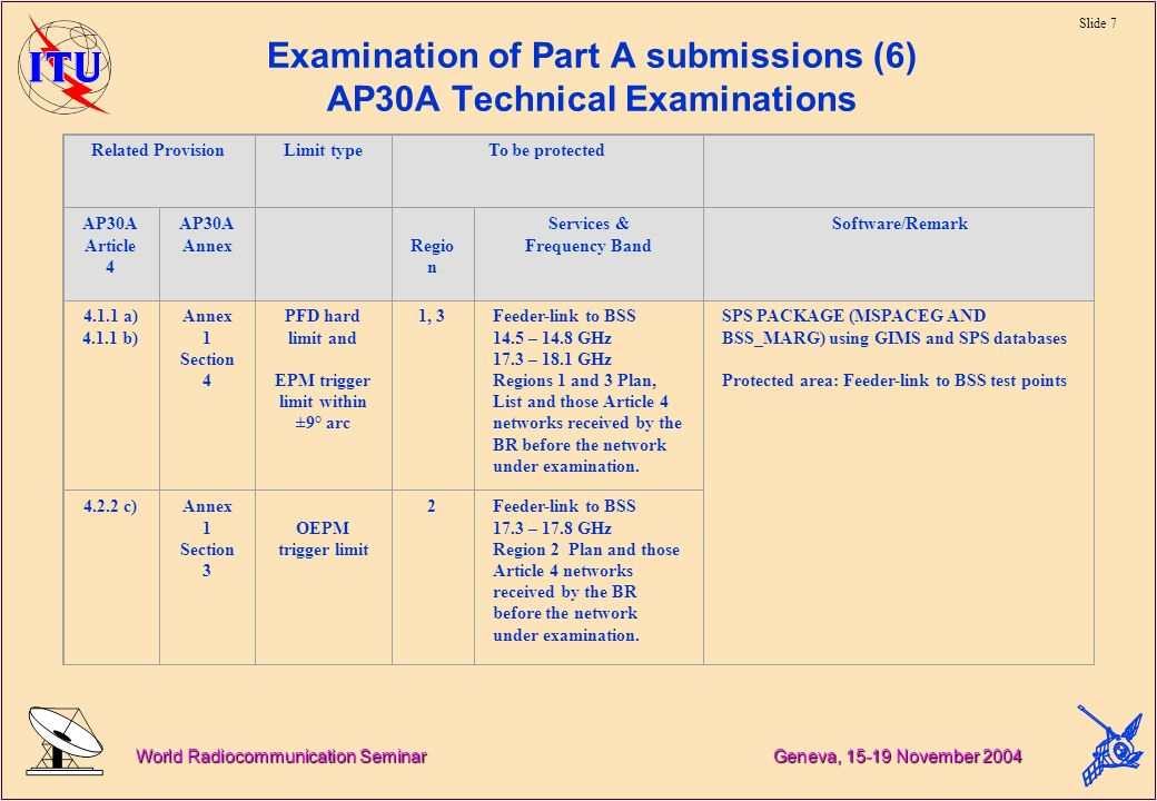 Slide 7 World Radiocommunication Seminar Geneva, November 2004 Examination of Part A submissions (6) AP30A Technical Examinations Related ProvisionLimit typeTo be protected AP30A Article 4 AP30A Annex Regio n Services & Frequency Band Software/Remark a) b) Annex 1 Section 4 PFD hard limit and EPM trigger limit within ±9° arc 1, 3Feeder-link to BSS 14.5 – 14.8 GHz 17.3 – 18.1 GHz Regions 1 and 3 Plan, List and those Article 4 networks received by the BR before the network under examination.