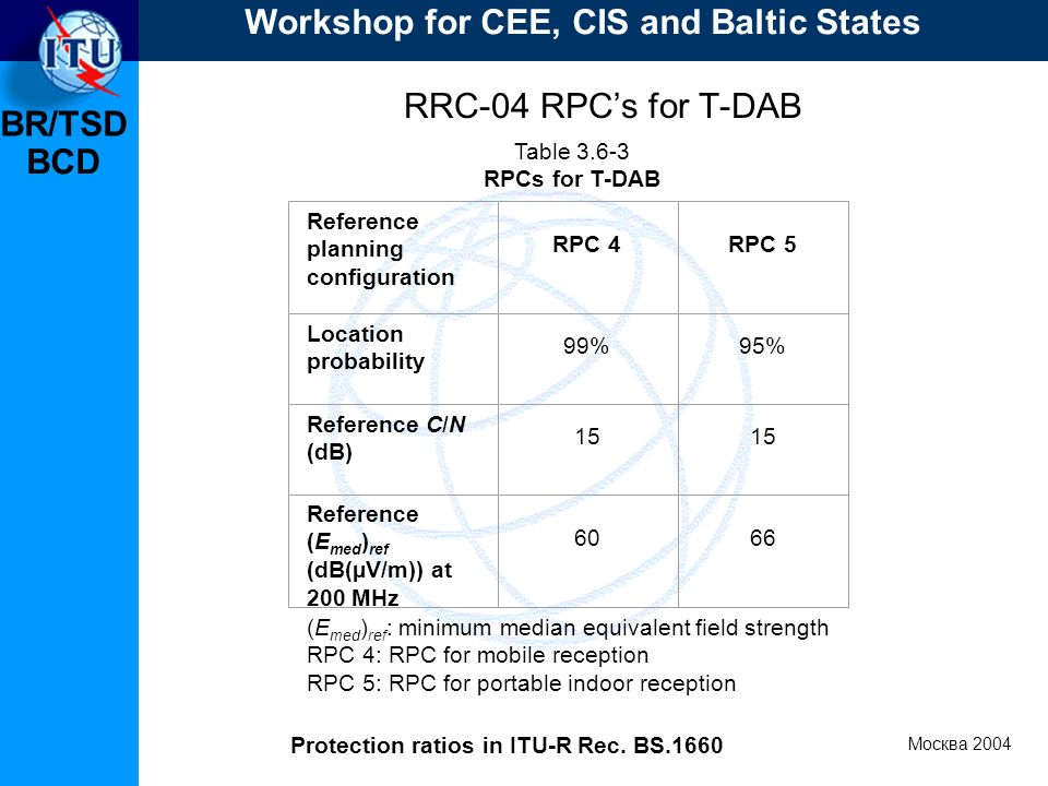 BR/TSD Москва 2004 Workshop for CEE, CIS and Baltic States BCD RRC-04 RPCs for T-DAB Table 3.6-3 RPCs for T DAB (E med ) ref : minimum median equivalent field strength RPC 4: RPC for mobile reception RPC 5: RPC for portable indoor reception Reference planning configuration RPC 4RPC 5 Location probability 99%95% Reference C/N (dB) 15 Reference (E med ) ref (dB(µV/m)) at 200 MHz 6066 Protection ratios in ITU-R Rec.