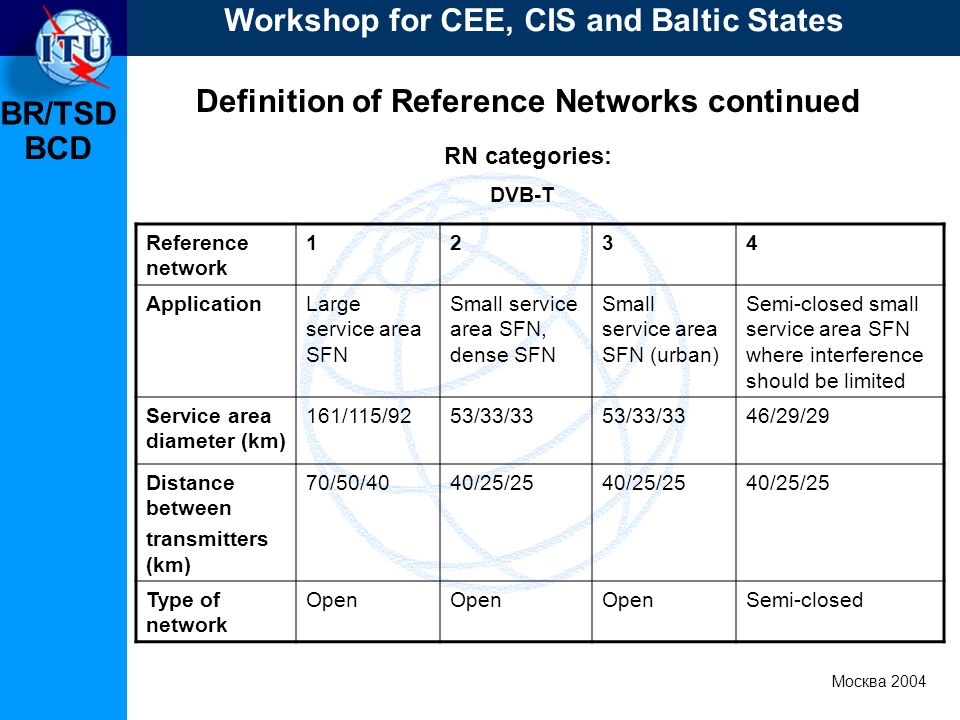 BR/TSD Москва 2004 Workshop for CEE, CIS and Baltic States BCD Definition of Reference Networks continued RN categories: Reference network 1234 ApplicationLarge service area SFN Small service area SFN, dense SFN Small service area SFN (urban) Semi-closed small service area SFN where interference should be limited Service area diameter (km) 161/115/9253/33/33 46/29/29 Distance between transmitters (km) 70/50/4040/25/25 Type of network Open Semi-closed DVB-T