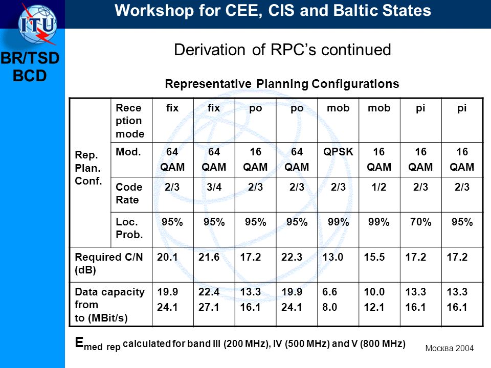 BR/TSD Москва 2004 Workshop for CEE, CIS and Baltic States BCD Derivation of RPCs continued Representative Planning Configurations E med rep calculated for band III (200 MHz), IV (500 MHz) and V (800 MHz) Rep.