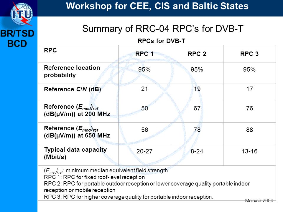 BR/TSD Москва 2004 Workshop for CEE, CIS and Baltic States BCD Summary of RRC-04 RPCs for DVB-T RPCs for DVB T RPC RPC 1RPC 2RPC 3 Reference location probability 95% Reference C/N (dB) 211917 Reference (E med ) ref (dB(µV/m)) at 200 MHz 506776 Reference (E med ) ref (dB(µV/m)) at 650 MHz 567888 Typical data capacity (Mbit/s) 20-278-2413-16 (E med ) ref : minimum median equivalent field strength RPC 1: RPC for fixed roof-level reception RPC 2: RPC for portable outdoor reception or lower coverage quality portable indoor reception or mobile reception RPC 3: RPC for higher coverage quality for portable indoor reception.