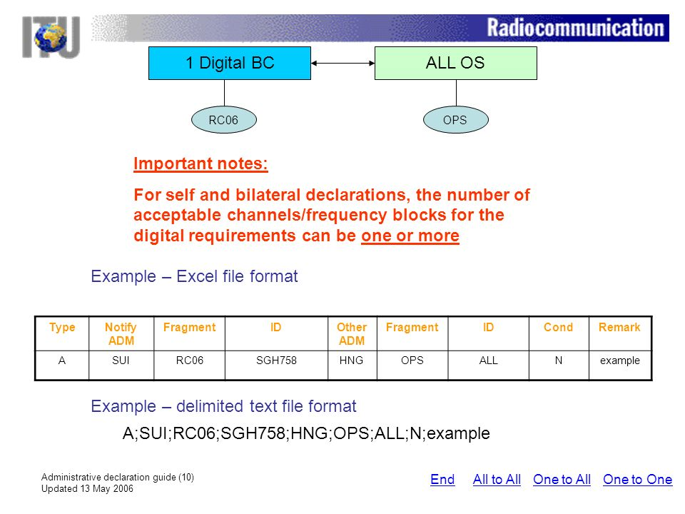 Administrative declaration guide (10) Updated 13 May 2006 1 Digital BCALL OS Important notes: For self and bilateral declarations, the number of acceptable channels/frequency blocks for the digital requirements can be one or more Example – Excel file format Example – delimited text file format A;SUI;RC06;SGH758;HNG;OPS;ALL;N;example RC06OPS One to AllAll to AllEndOne to One TypeNotify ADM FragmentIDOther ADM FragmentIDCondRemark ASUIRC06SGH758HNGOPSALLNexample