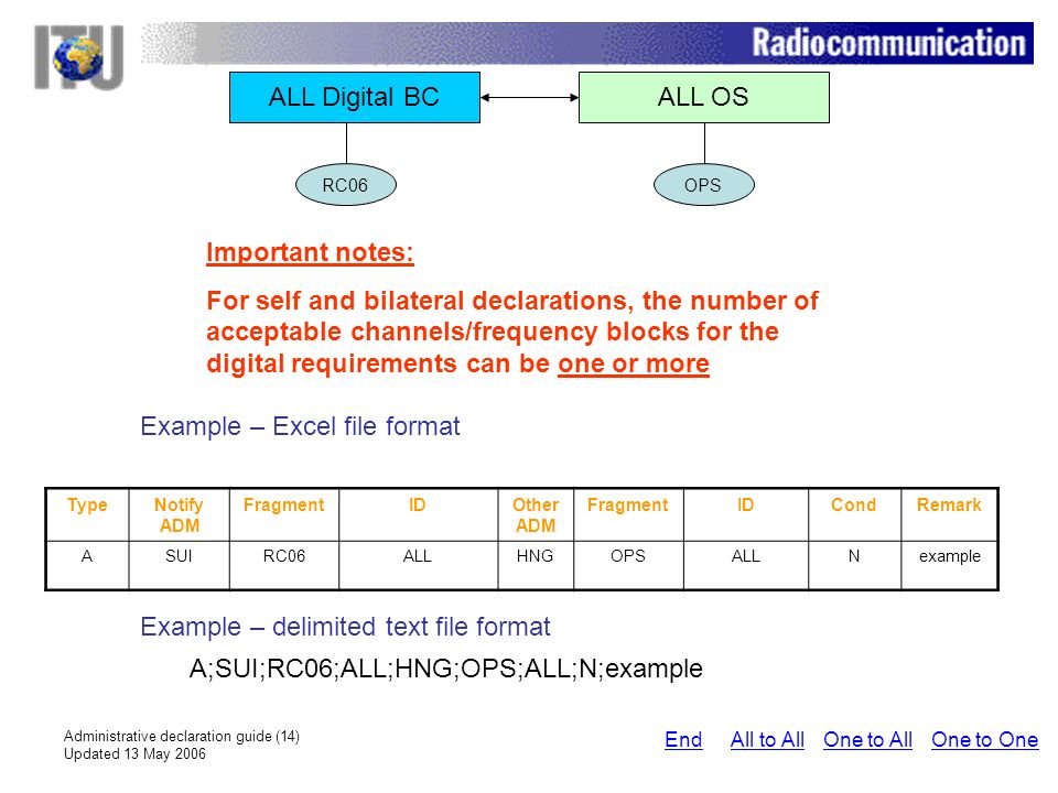 Administrative declaration guide (14) Updated 13 May 2006 ALL Digital BCALL OS Important notes: For self and bilateral declarations, the number of acceptable channels/frequency blocks for the digital requirements can be one or more Example – Excel file format Example – delimited text file format A;SUI;RC06;ALL;HNG;OPS;ALL;N;example RC06OPS One to AllAll to AllEndOne to One TypeNotify ADM FragmentIDOther ADM FragmentIDCondRemark ASUIRC06ALLHNGOPSALLNexample
