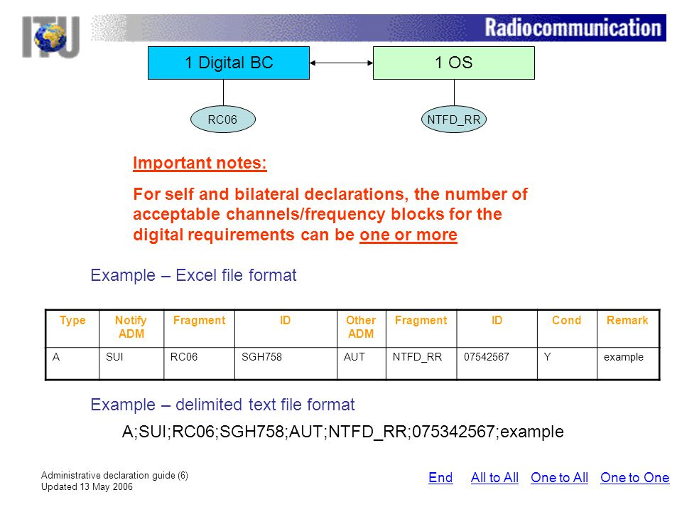 Administrative declaration guide (6) Updated 13 May 2006 1 Digital BC1 OS Important notes: For self and bilateral declarations, the number of acceptable channels/frequency blocks for the digital requirements can be one or more Example – Excel file format Example – delimited text file format A;SUI;RC06;SGH758;AUT;NTFD_RR;075342567;example RC06NTFD_RR One to AllAll to AllEndOne to One TypeNotify ADM FragmentIDOther ADM FragmentIDCondRemark ASUIRC06SGH758AUTNTFD_RR07542567Yexample