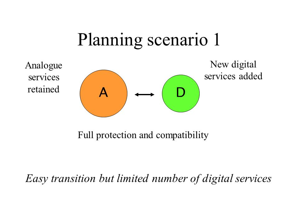 Planning scenario 1 Easy transition but limited number of digital services A D Full protection and compatibility New digital services added Analogue s