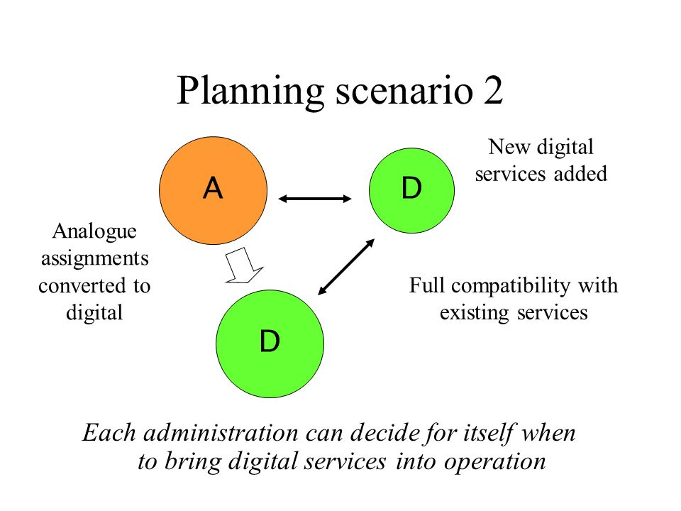 Planning scenario 2 Each administration can decide for itself when to bring digital services into operation A D Full compatibility with existing servi