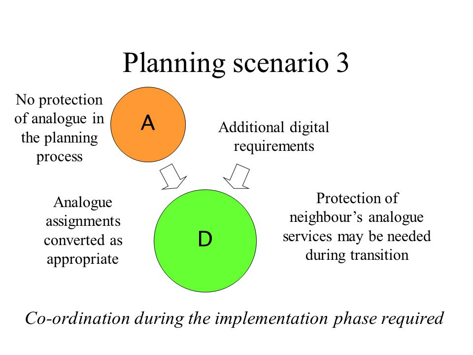 Planning scenario 3 Co-ordination during the implementation phase required A Protection of neighbours analogue services may be needed during transition Additional digital requirements D No protection of analogue in the planning process Analogue assignments converted as appropriate