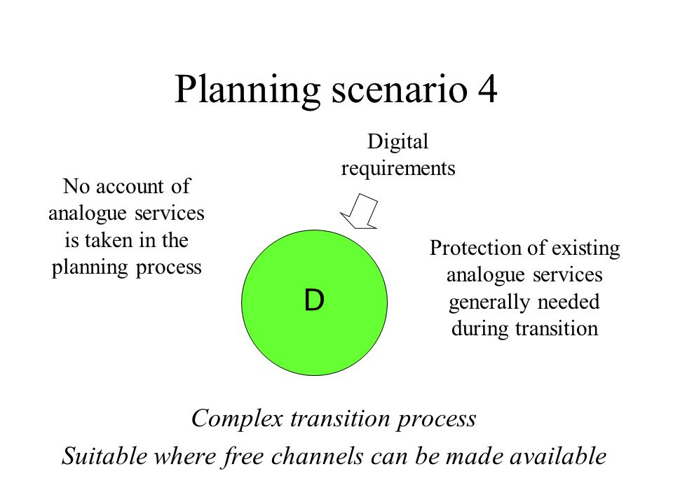 Planning scenario 4 Complex transition process Suitable where free channels can be made available Protection of existing analogue services generally needed during transition Digital requirements D No account of analogue services is taken in the planning process