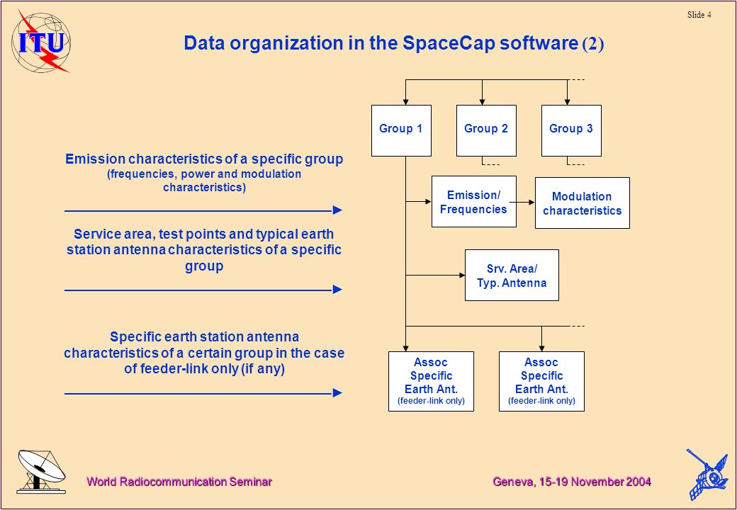 Slide 4 World Radiocommunication Seminar Geneva, 15-19 November 2004 Data organization in the SpaceCap software (2) Group 1 (3) Group 1Group 2Group 3 Emission/ Frequencies Srv.