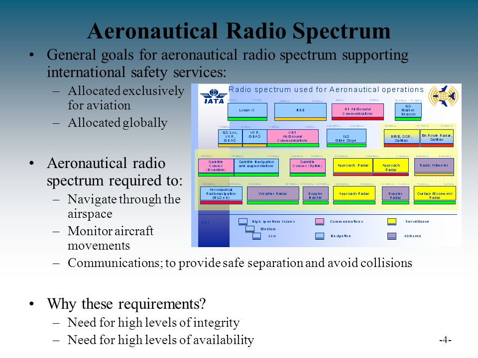 Aeronautical Radio Spectrum General goals for aeronautical radio spectrum supporting international safety services: –Allocated exclusively for aviation –Allocated globally Aeronautical radio spectrum required to: –Navigate through the airspace –Monitor aircraft movements –Communications; to provide safe separation and avoid collisions Why these requirements.
