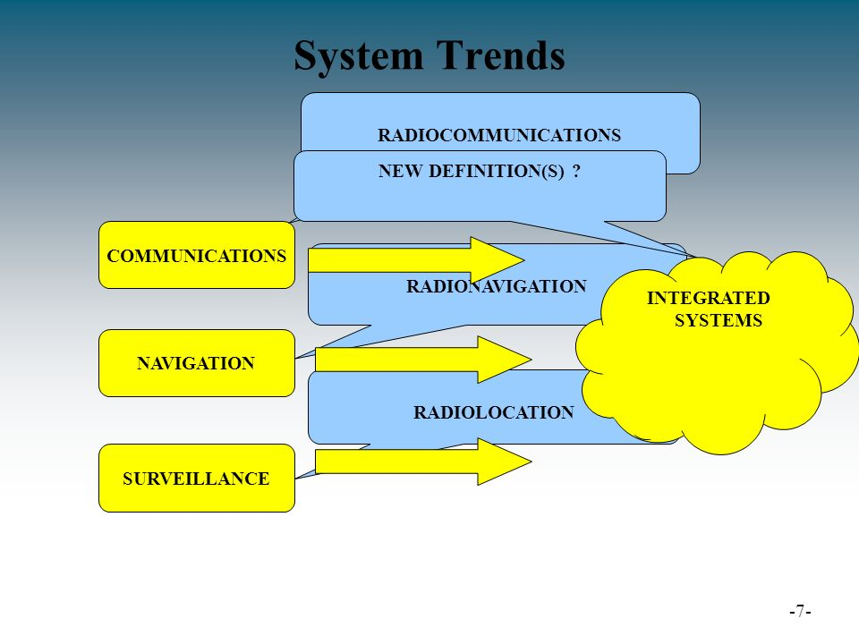 System Trends …Examples… -8- COMMUNICATIONS NAVIGATION SURVEILLANCE SIGNAL IN SPACE APPLICATIONS AUTOMATIC DEPENDENT SURVEILLANCE GNSS ENHANCEMENT SITUATION AWARENESS