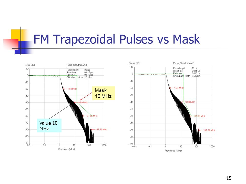 15 FM Trapezoidal Pulses vs Mask Mask 15 MHz Value 10 MHz