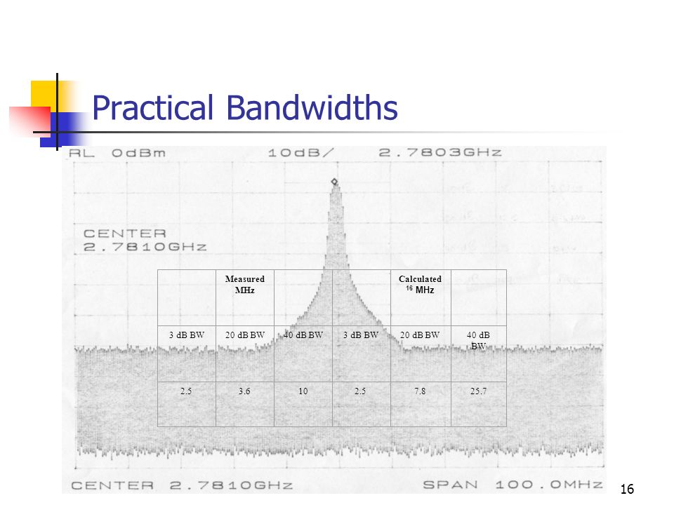 16 Practical Bandwidths Measured MHz Calculated 16 MHz 3 dB BW20 dB BW40 dB BW3 dB BW20 dB BW40 dB BW