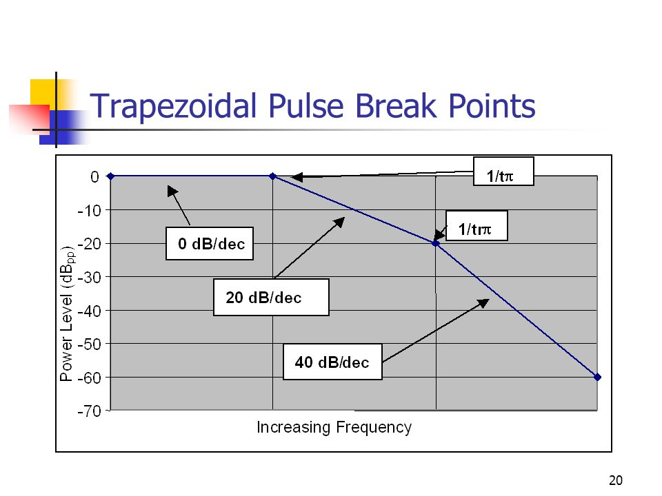 20 Trapezoidal Pulse Break Points