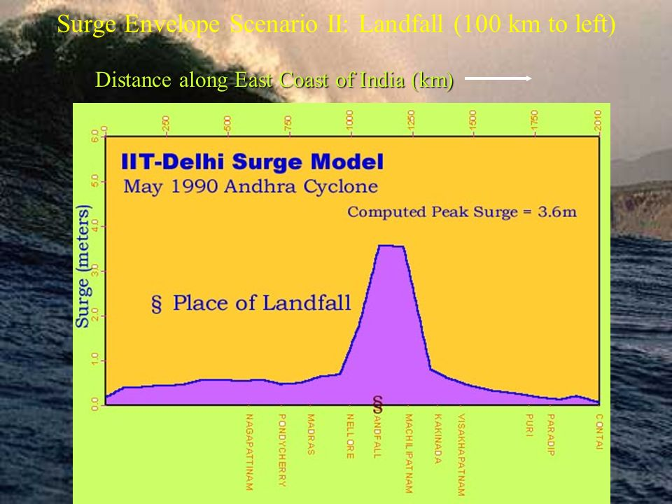 Surge Envelope Scenario II: Landfall (100 km to left) Distance along East Coast of India (km)