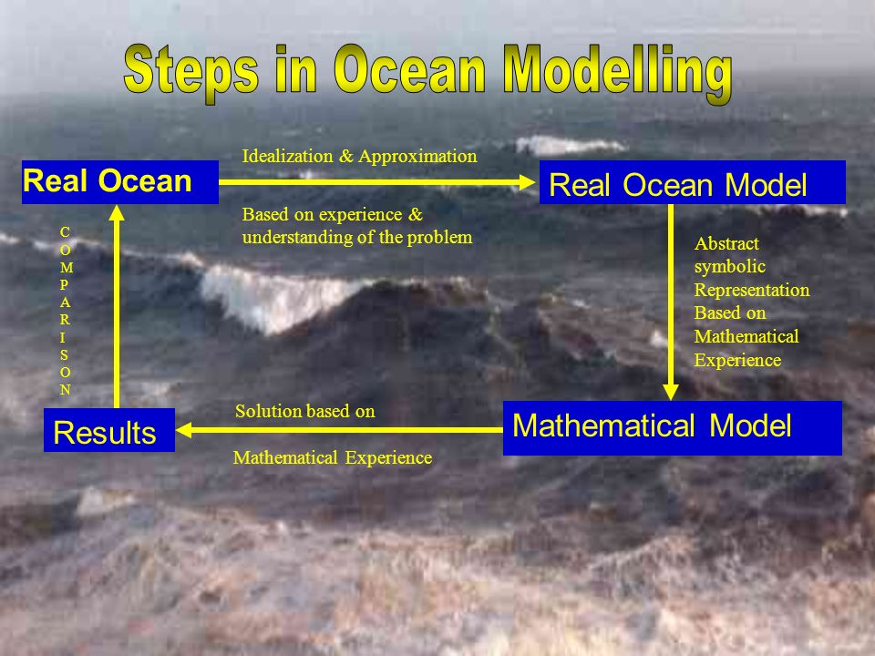 Real Ocean Real Ocean Model Mathematical Model Results Idealization & Approximation Based on experience & understanding of the problem Abstract symbolic Representation Based on Mathematical Experience Solution based on Mathematical Experience COMPARISONCOMPARISON