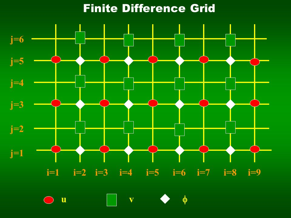 j=1 j=2 j=3 j=4 j=5 j=6 i=1i=2i=3i=4i=5i=6i=7i=8i=9 uv Finite Difference Grid