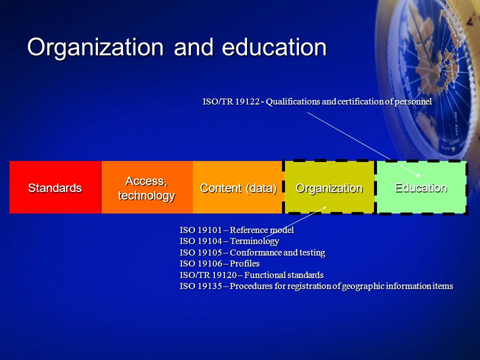 Organization and education Organization Content (data) Access, technology Education Standards ISO 19101 – Reference model ISO 19104 – Terminology ISO