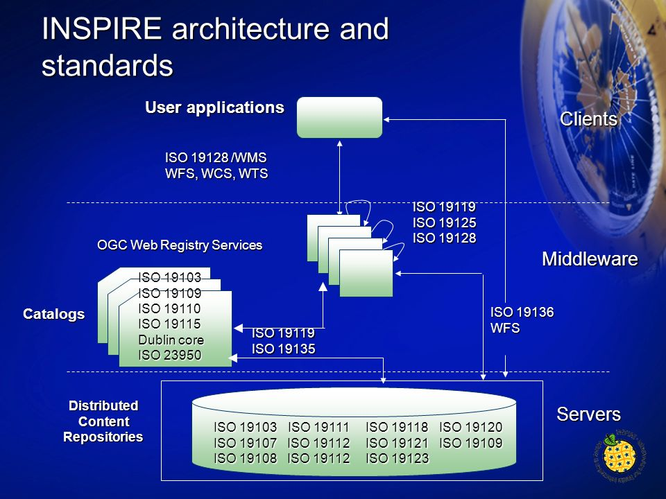 INSPIRE architecture and standards Clients Middleware Servers ISO 19103 ISO 19107 ISO 19108 ISO 19119 ISO 19135 Catalogs DistributedContentRepositorie