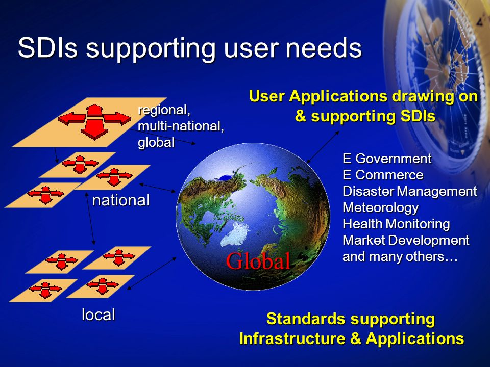 SDIs supporting user needs national Global local Standards supporting Infrastructure & Applications User Applications drawing on & supporting SDIs & s