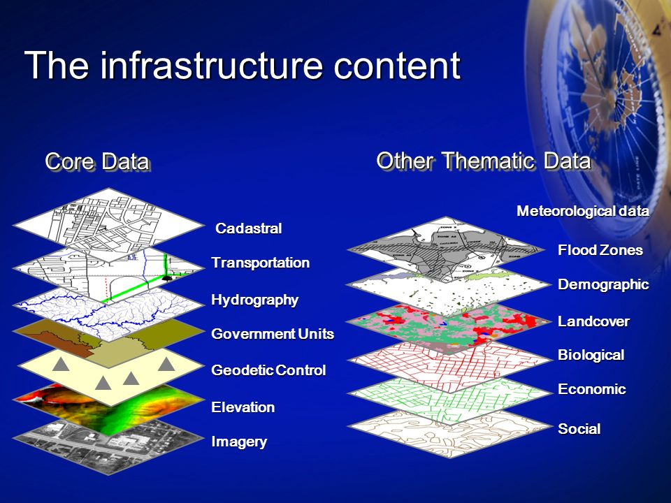 The infrastructure content Other Thematic Data Elevation Geodetic Control Imagery Government Units Hydrography Transportation Cadastral Cadastral Core