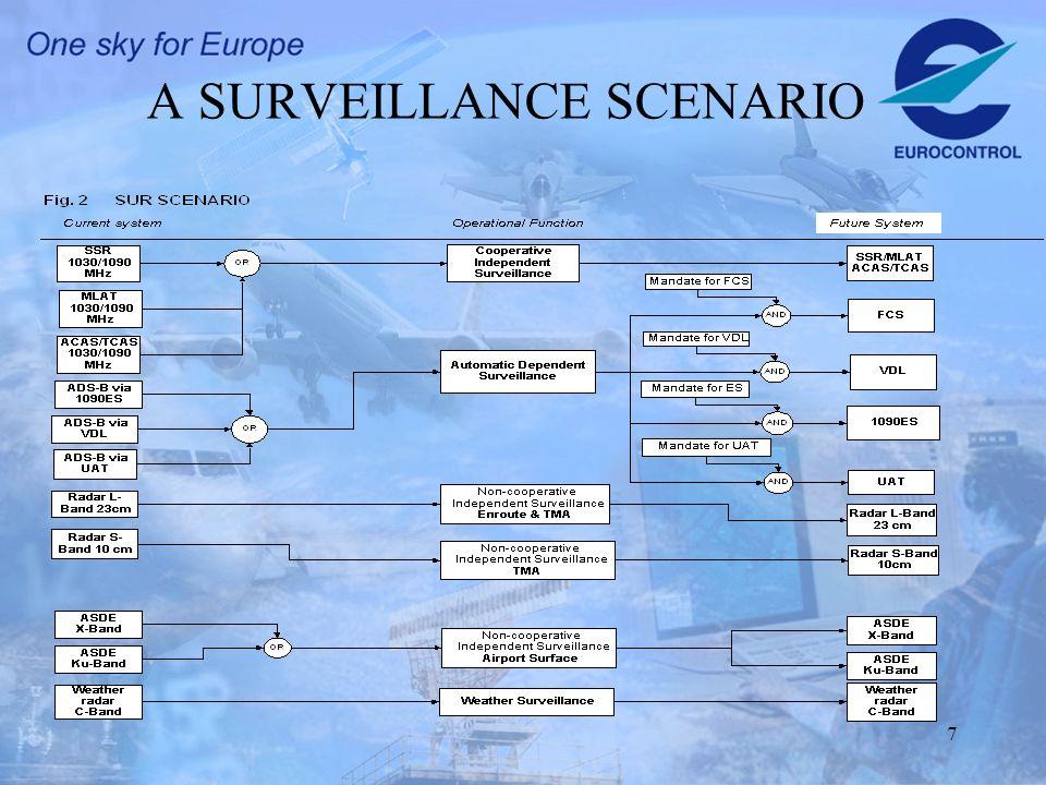7 A SURVEILLANCE SCENARIO