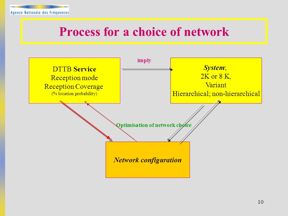 10 DTTB Service Reception mode Reception Coverage (% location probability) System; 2K or 8 K, Variant Hierarchical; non-hierarchical Network configura