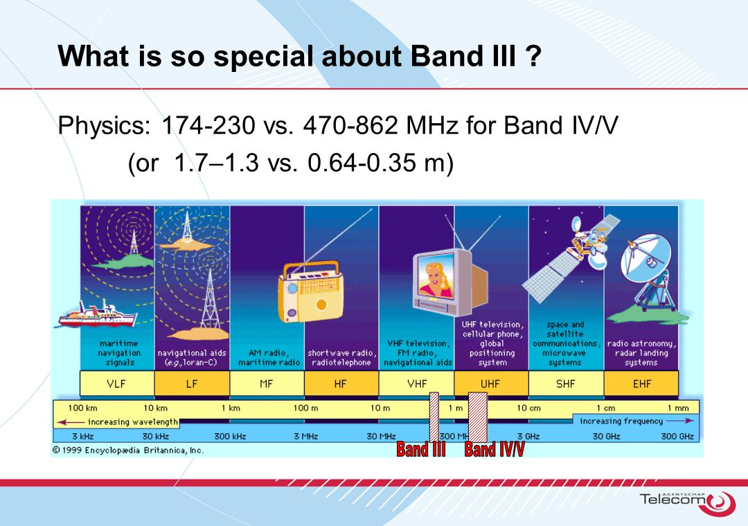 What is so special about Band III . Physics: 174-230 vs.